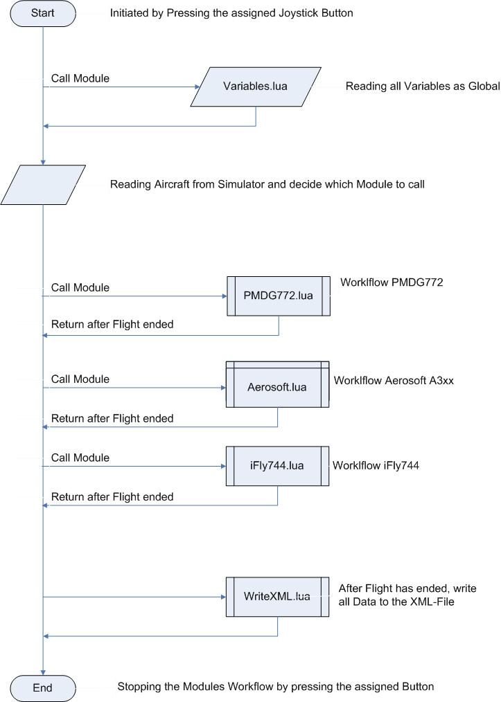 Lua Files to call - FSUIPC Support Pete Dowson Modules - The