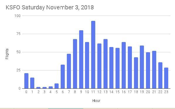 20181103 flights per hour.JPG