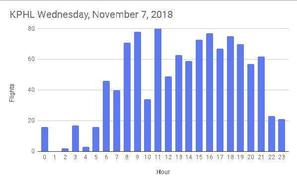 20181107 kphl graph.JPG