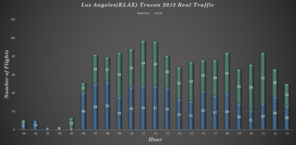 KLAX Tracon 2012 RT.PNG