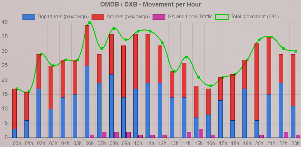 OMDB-DXB Flight Movements.png