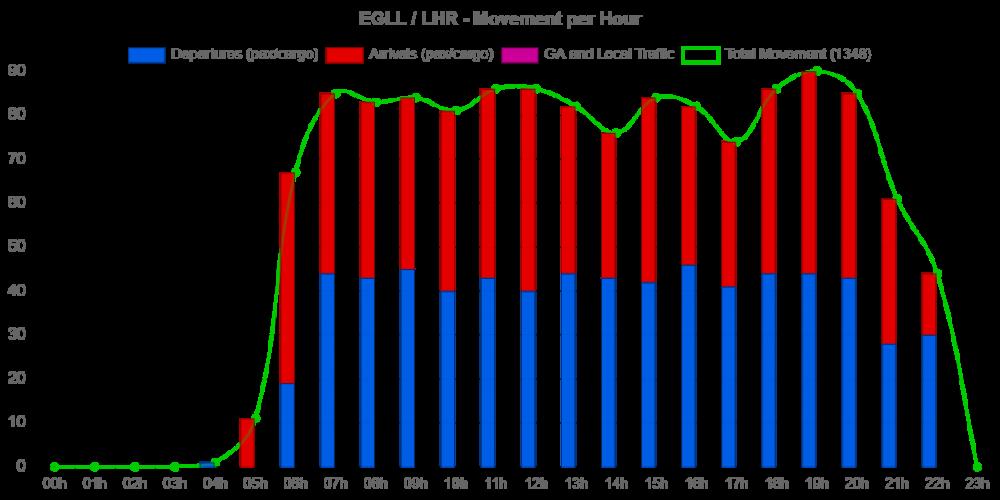 EGLL-2018-Chart.thumb.png.c51ef6b5080501ab17a37ae42071a064.png